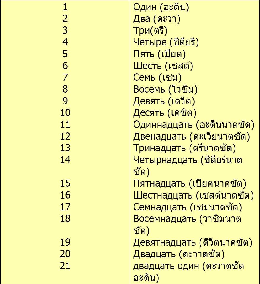 ... Moskovsky Vokzal ซึ่งมีคนเข้าคิวรอซื้อตั๋วรถไฟเยอะมากๆๆ  เราเข้าแถวเพื่อซื้อตั๋วรถไฟโดยเตรียมตัวอักษรภาษารัสเซียไว้ล่วงหน้าว่าเราต้องการเดินทางไปที่ไหน  ...