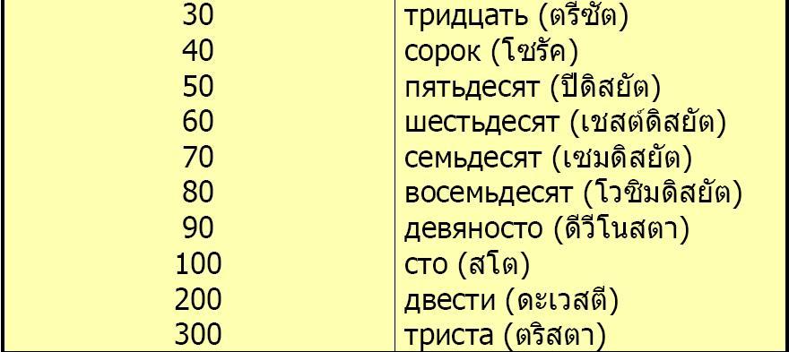**การใช้ตัวเลขในภาษารัสเซีย มีลักษณะการใช้คล้ายคลึงกับภาษาอังกฤษ ในลักษณะของ การเรียงคำ